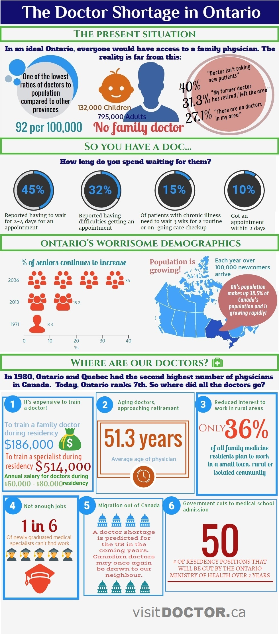 infographic: the doctor shortage in ontario