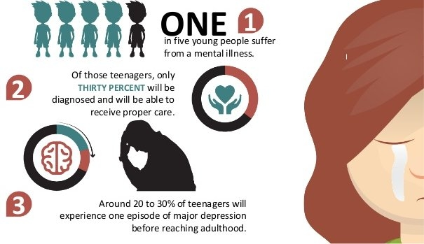 teens mental health